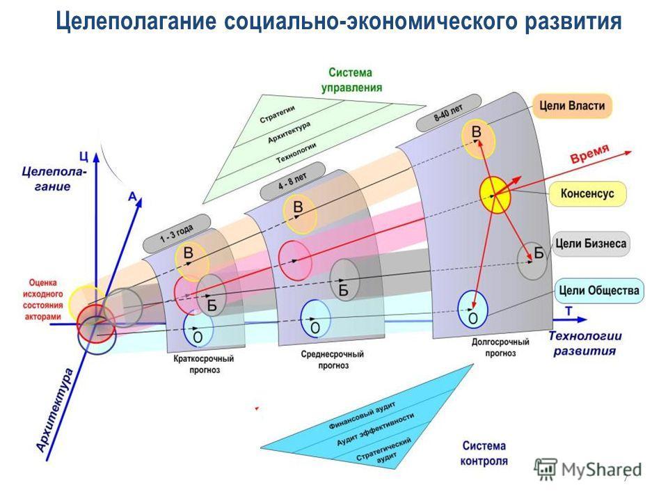Целеполагание социально-экономического развития 7