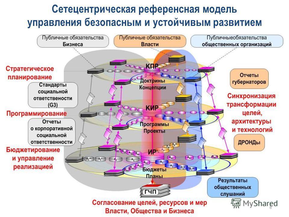 Сетецентрическая референсная модель управления безопасным и устойчивым развитием 8