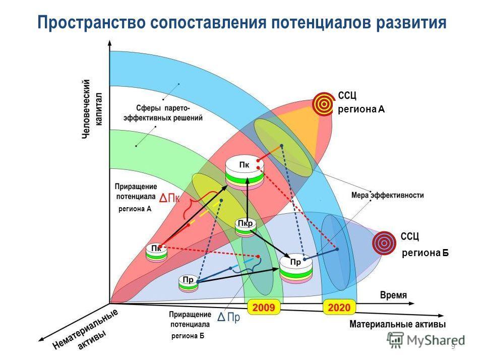 Пространство сопоставления потенциалов развития региона А региона Б региона А 9