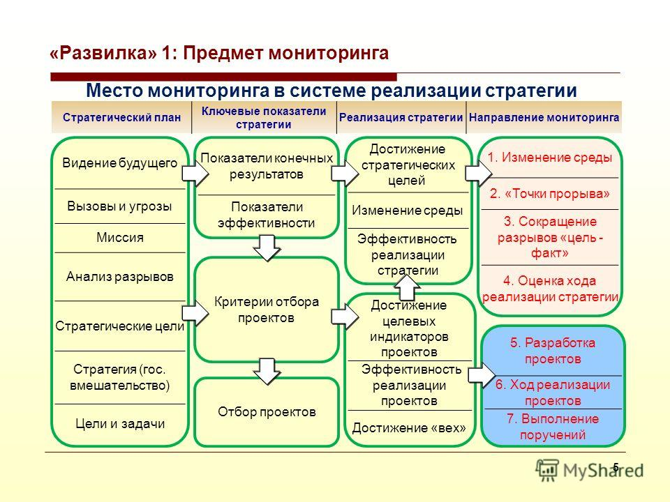 4 Направления мониторинга Главная задача Комиссии (по модернизации) в том, чтобы через системообразующие проекты выйти на формирование основ и принципов нашей государственной политики в сфере модернизации и технологического развития и устранить систе