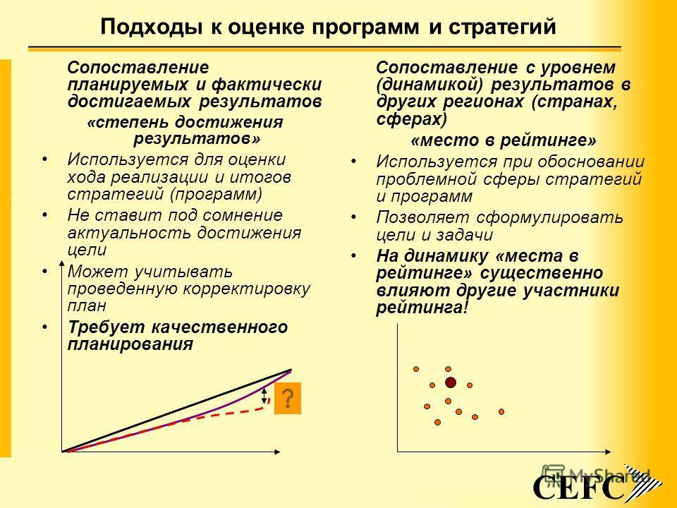 5 Подходы к оценке программ и стратегий Сопоставление планируемых и фактически достигаемых результатов «степень достижения результатов» Используется для оценки хода реализации и итогов стратегий (программ) Не ставит под сомнение актуальность достижен