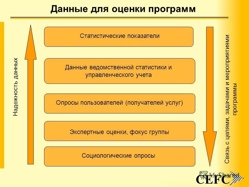 7 Данные для оценки программ CEFC Статистические показатели Данные ведомственной статистики и управленческого учета Опросы пользователей (получателей услуг) Экспертные оценки, фокус группы Социологические опросы Надежность данных Связь с целями, зада