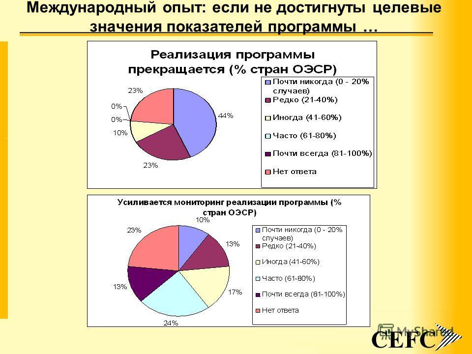 9 Международный опыт: если не достигнуты целевые значения показателей программы … CEFC