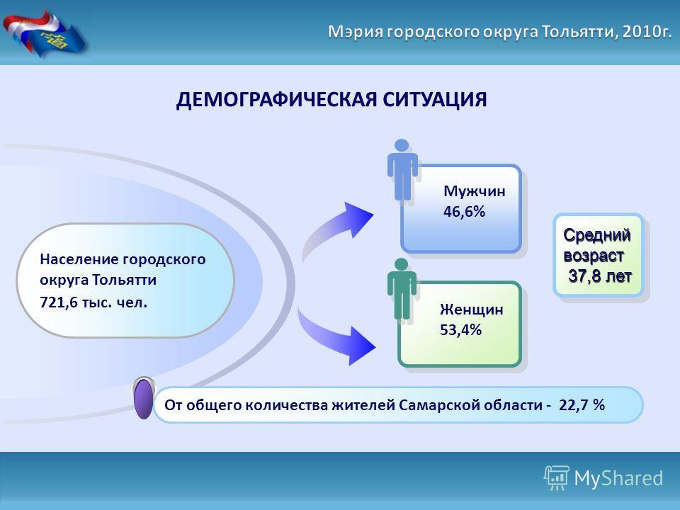 ДЕМОГРАФИЧЕСКАЯ СИТУАЦИЯ Мужчин 46,6% Женщин 53,4% Среднийвозраст 37,8 лет 37,8 летСреднийвозраст От общего количества жителей Самарской области - 22,7 % Население городского округа Тольятти 721,6 тыс. чел.