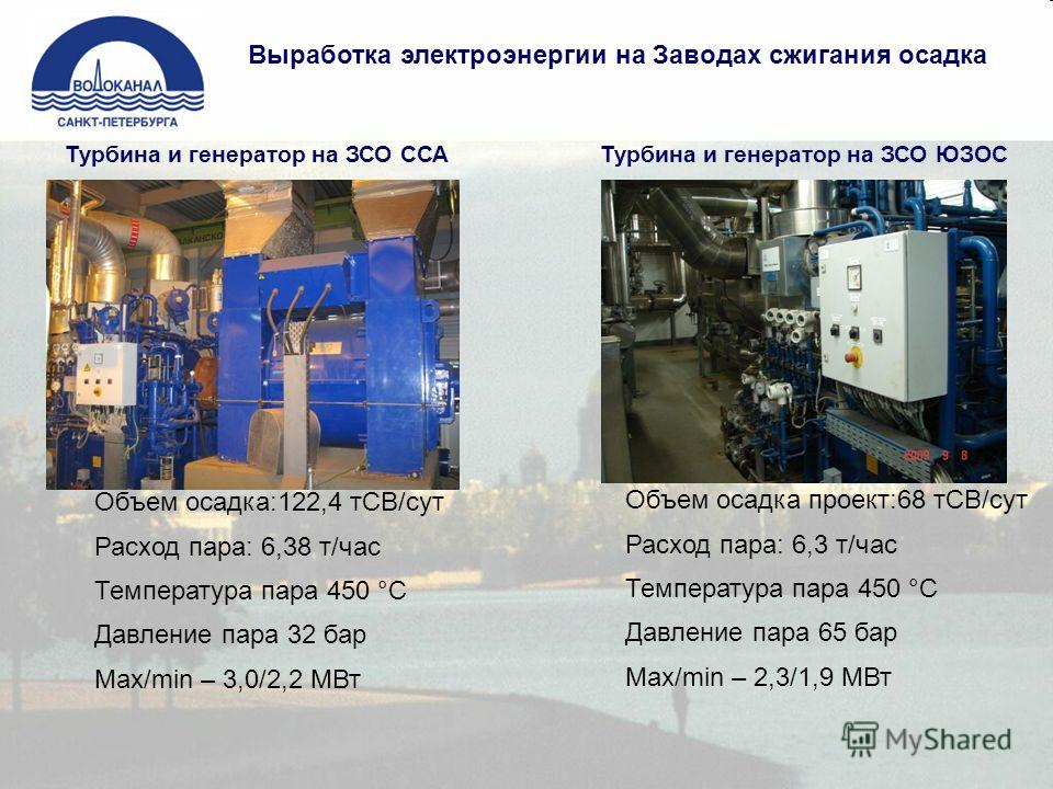 Выработка электроэнергии на Заводах сжигания осадка Объем осадка:122,4 тСВ/сут Расход пара: 6,38 т/час Температура пара 450 °С Давление пара 32 бар Мax/min – 3,0/2,2 МВт Объем осадка проект:68 тСВ/сут Расход пара: 6,3 т/час Температура пара 450 °С Да
