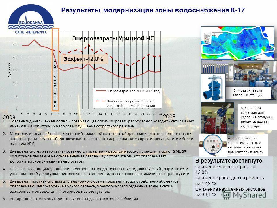 Результаты модернизации зоны водоснабжения К-17 2. Модернизация насосных станций 4. Установка узлов учета с импульсным выходом и насосов- повысителей в домах 3. Установка арматуры для удаления воздуха и предотвращения гидроудара 2008 2009 Внедрение с