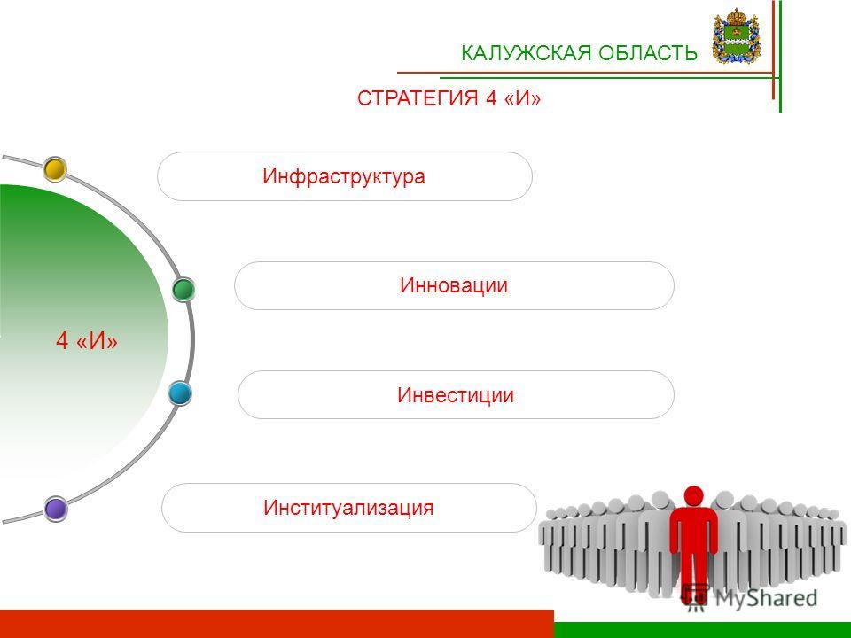 Инвестиции Инфраструктура Институализация Инновации КАЛУЖСКАЯ ОБЛАСТЬ СТРАТЕГИЯ 4 «И» 4 «И»