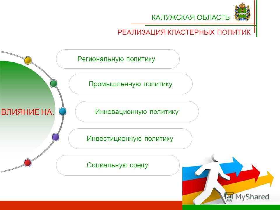 Инновационную политику Региональную политику Инвестиционную политику Промышленную политику Социальную среду КАЛУЖСКАЯ ОБЛАСТЬ РЕАЛИЗАЦИЯ КЛАСТЕРНЫХ ПОЛИТИК ВЛИЯНИЕ НА: