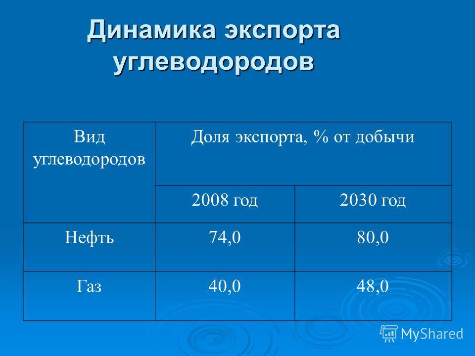 Динамика экспорта углеводородов Вид углеводородов Доля экспорта, % от добычи 2008 год2030 год Нефть74,080,0 Газ40,048,0