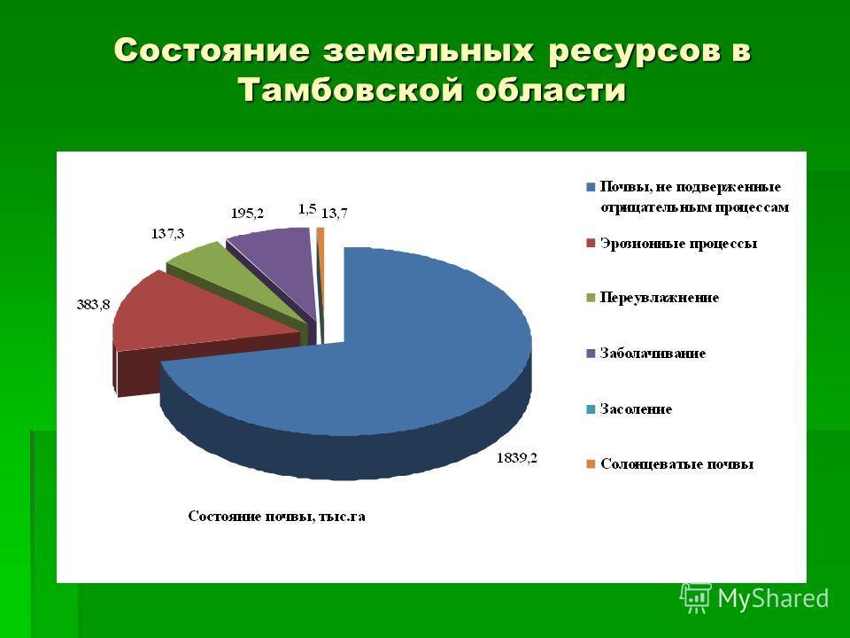 Состояние земельных ресурсов в Тамбовской области
