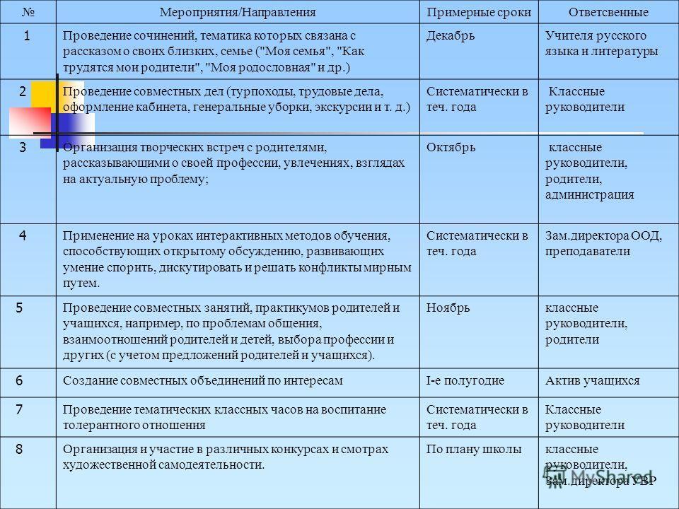 Мероприятия/НаправленияПримерные срокиОтветсвенные 1 Проведение сочинений, тематика которых связана с рассказом о своих близких, семье (