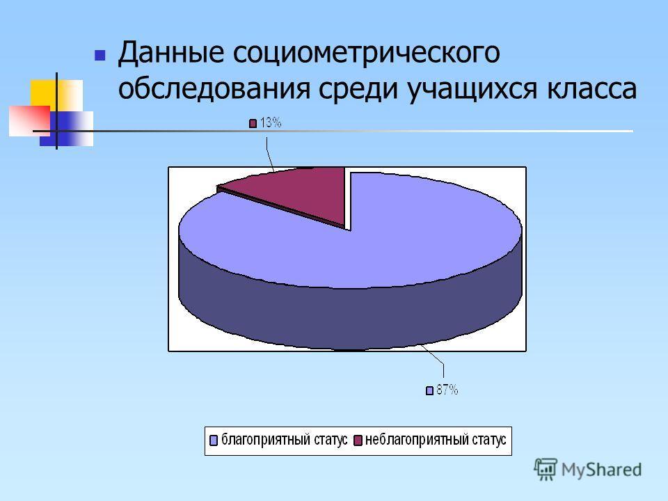 Данные социометрического обследования среди учащихся класса