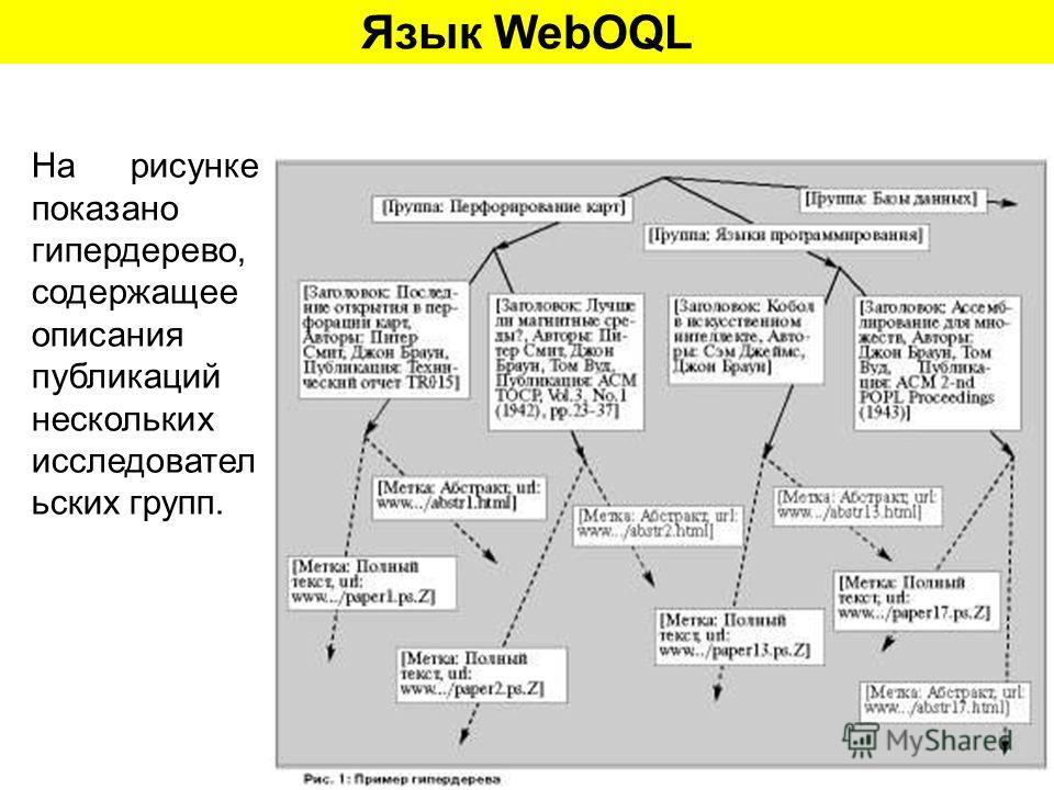 Язык WebOQL На рисунке показано гипердерево, содержащее описания публикаций нескольких исследовател ьских групп.