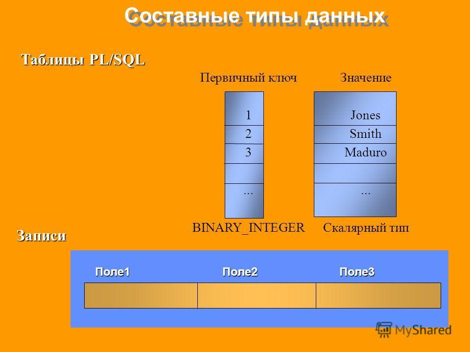 Составные типы данных Таблицы PL/SQL Первичный ключЗначение 1Jones 2Smith 3Maduro... BINARY_INTEGERСкалярный тип Записи Поле1 Поле2 Поле3