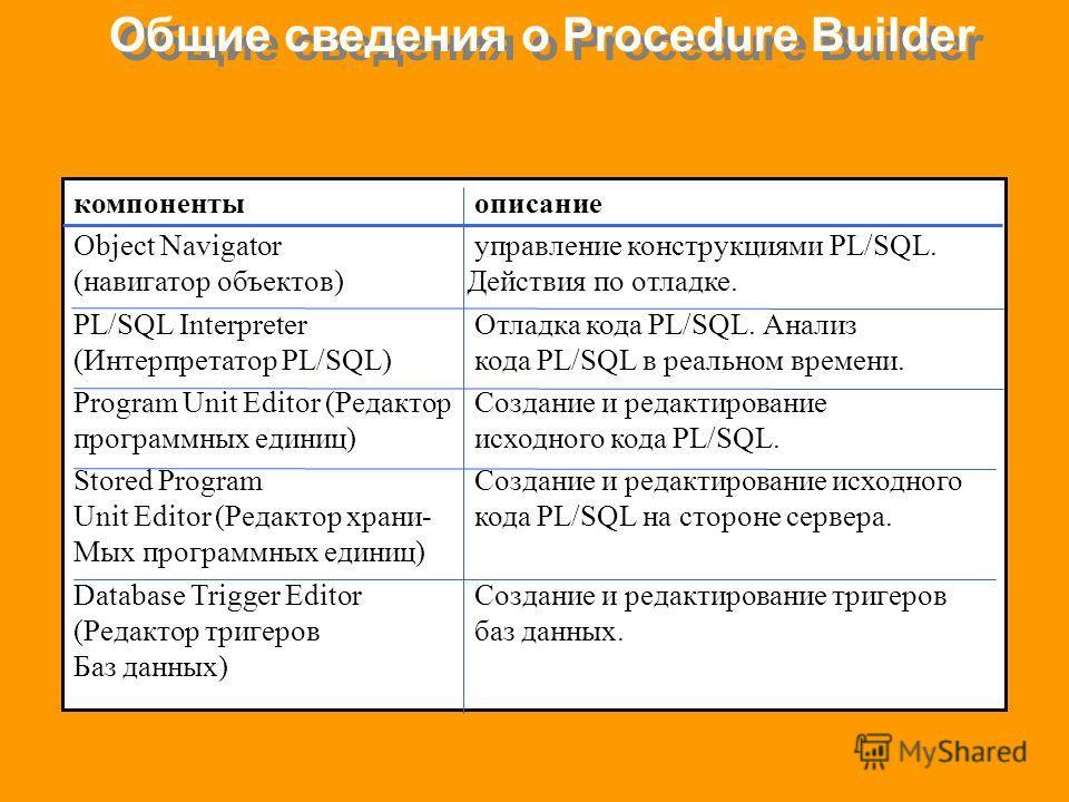 компонентыописание Object Navigatorуправление конструкциями PL/SQL. (навигатор объектов) Действия по отладке. PL/SQL InterpreterОтладка кода PL/SQL. Анализ (Интерпретатор PL/SQL)кода PL/SQL в реальном времени. Program Unit Editor (РедакторСоздание и
