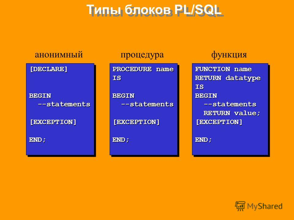 Типы блоков PL/SQL анонимный процедурафункция [DECLARE]BEGIN --statements --statements[EXCEPTION]END;[DECLARE]BEGIN [EXCEPTION]END; PROCEDURE name ISBEGIN --statements --statements[EXCEPTION]END; PROCEDURE name ISBEGIN --statements --statements[EXCEP