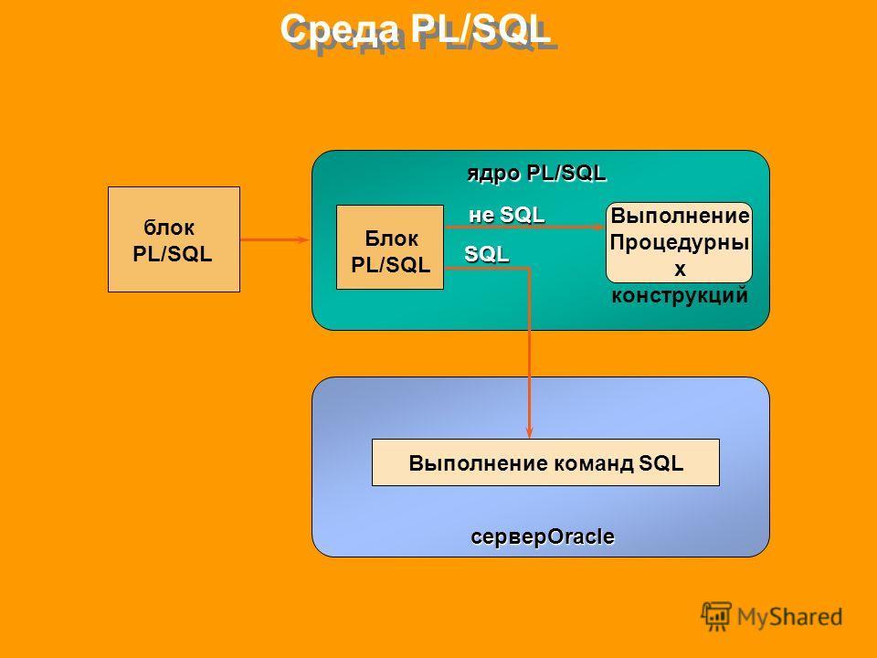 Среда PL/SQL блок PL/SQL ядро PL/SQL серверOracle Блок PL/SQL Выполнение Процедурны х конструкций не SQL SQL Выполнение команд SQL