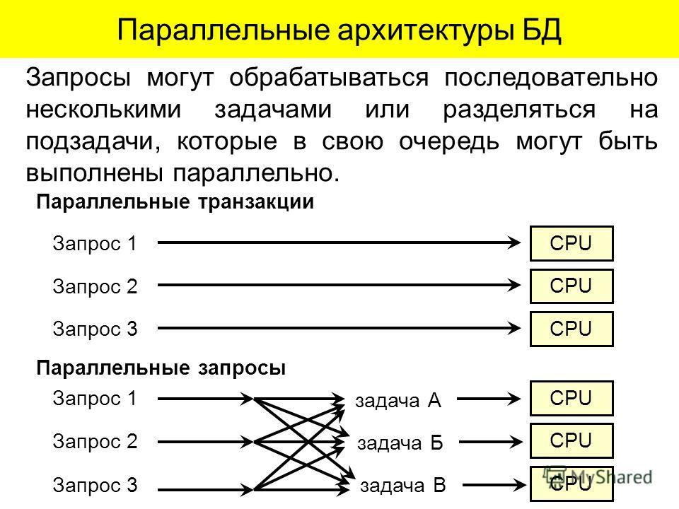 Запросы могут обрабатываться последовательно несколькими задачами или разделяться на подзадачи, которые в свою очередь могут быть выполнены параллельно. Параллельные архитектуры БД Запрос 1 Параллельные транзакции Запрос 2 Запрос 3 CPU Запрос 1 Парал