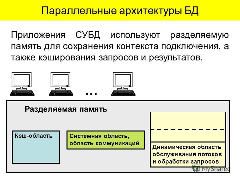 Параллельные архитектуры БД Приложения СУБД используют разделяемую память для сохранения контекста подключения, а также кэширования запросов и результатов. … Кэш-область Системная область, область коммуникаций Разделяемая память Динамическая область