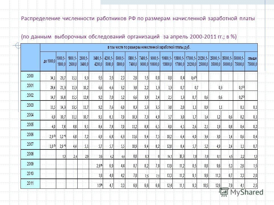 Распределение численности работников РФ по размерам начисленной заработной платы (по данным выборочных обследований организаций за апрель 2000-2011 гг.; в %)