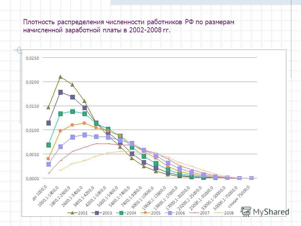 Плотность распределения численности работников РФ по размерам начисленной заработной платы в 2002-2008 гг.