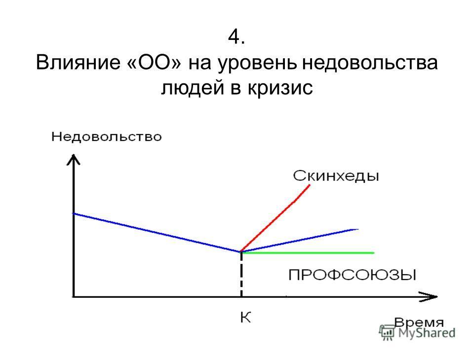 4. Влияние «ОО» на уровень недовольства людей в кризис