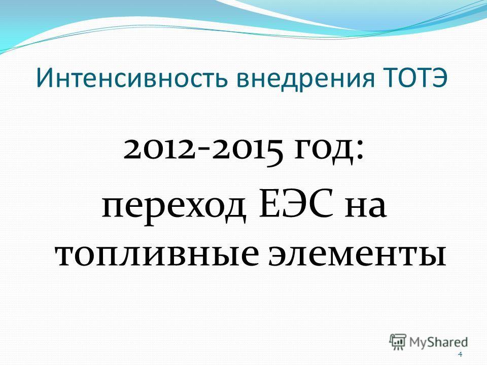 Интенсивность внедрения ТОТЭ 2012-2015 год: переход ЕЭС на топливные элементы 4