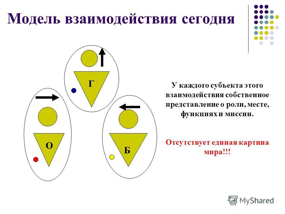 Модель взаимодействия сегодня Г Б О У каждого субъекта этого взаимодействия собственное представление о роли, месте, функциях и миссии. Отсутствует единая картина мира!!!