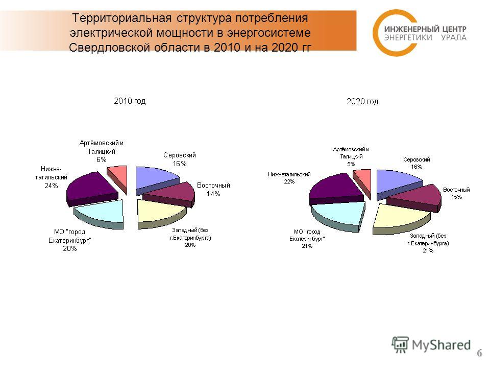 Территориальная структура потребления электрической мощности в энергосистеме Свердловской области в 2010 и на 2020 гг 6