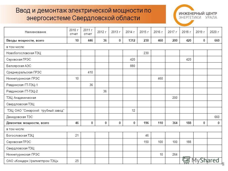 Ввод и демонтаж электрической мощности по энергосистеме Свердловской области Наименование 2010 г отчет 2011 г отчет 2012 г2013 г2014 г2015 г2016 г2017 г2018 г2019 г2020 г Вводы мощности, всего1044636013122304602004200660 в том числе: Новобогословская