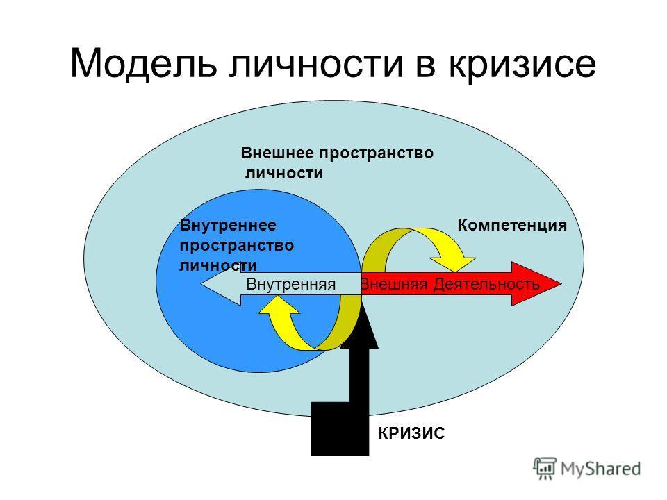 Модель личности в кризисе Внешнее пространство личности Внешняя ДеятельностьВнутренняя Внутреннее пространство личности КРИЗИС Компетенция