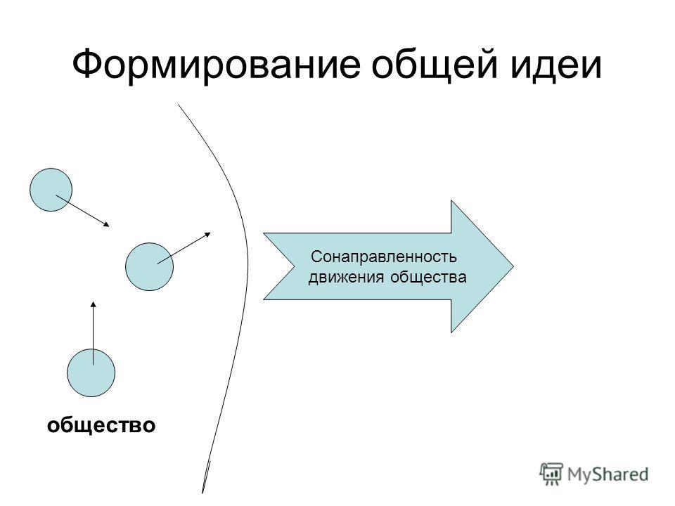 Формирование общей идеи общество Сонаправленность движения общества