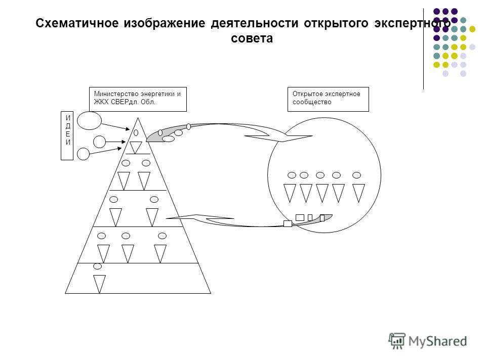 Схематичное изображение деятельности открытого экспертного совета Министерство энергетики и ЖКХ СВЕРдл. Обл. Открытое экспертное сообщество ИДЕИИДЕИ