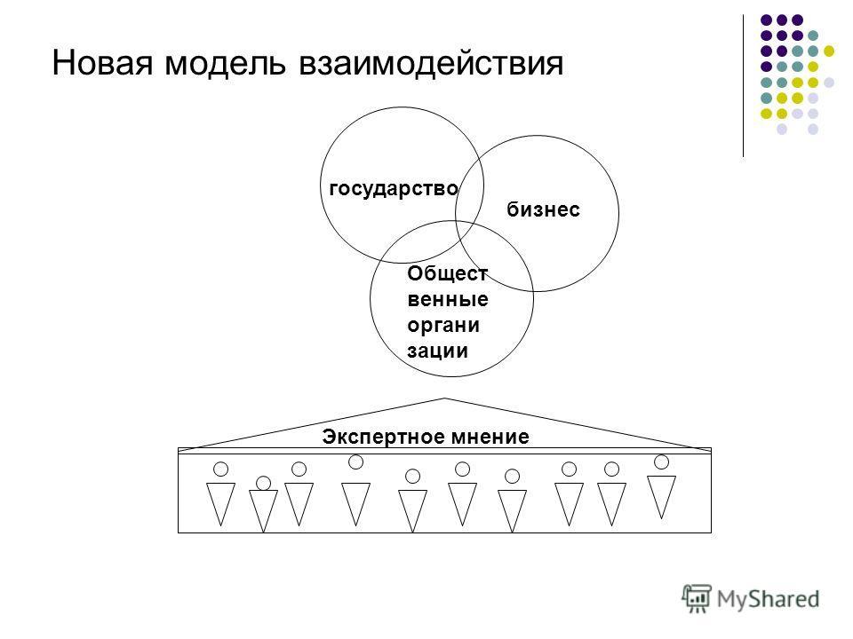 Новая модель взаимодействия государство бизнес Общест венные органи зации Экспертное мнение