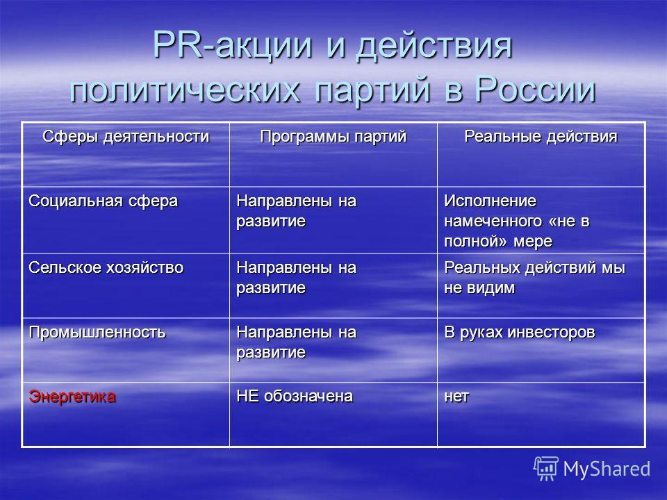 PR-акции и действия политических партий в России Сферы деятельности Программы партий Реальные действия Социальная сфера Направлены на развитие Исполнение намеченного «не в полной» мере Сельское хозяйство Направлены на развитие Реальных действий мы не