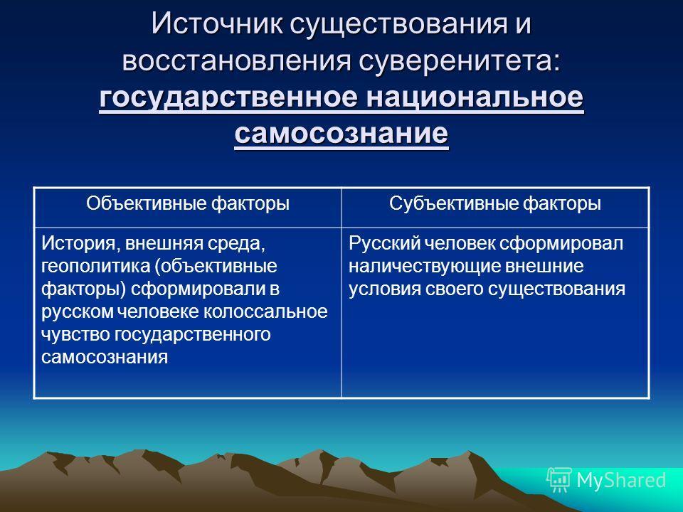 Источник существования и восстановления суверенитета: государственное национальное самосознание Объективные факторыСубъективные факторы История, внешняя среда, геополитика (объективные факторы) сформировали в русском человеке колоссальное чувство гос