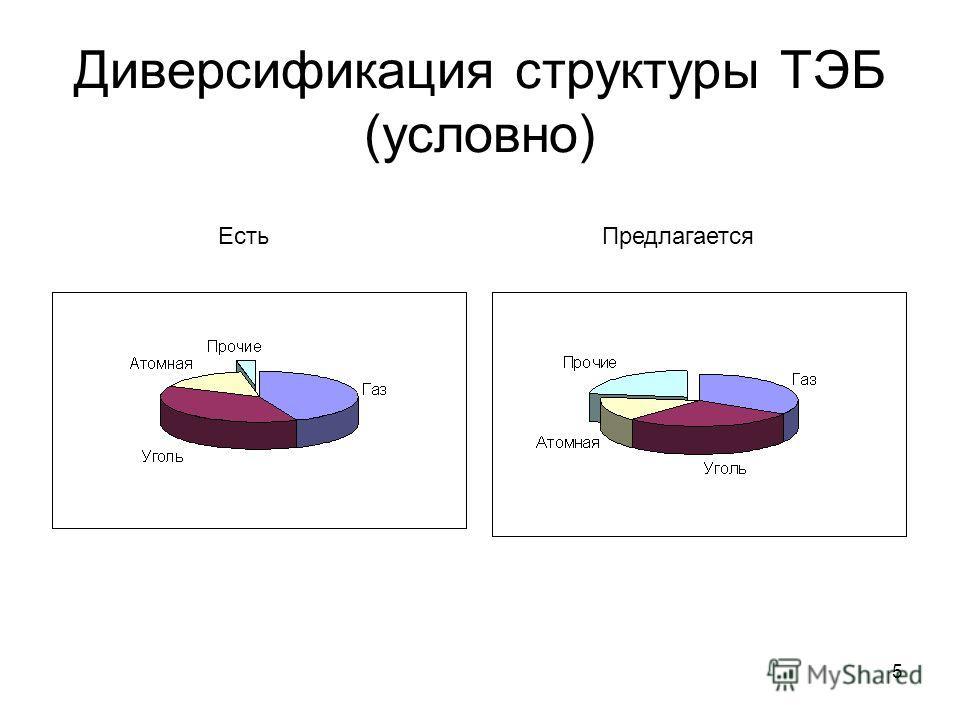 5 Диверсификация структуры ТЭБ (условно) ЕстьПредлагается