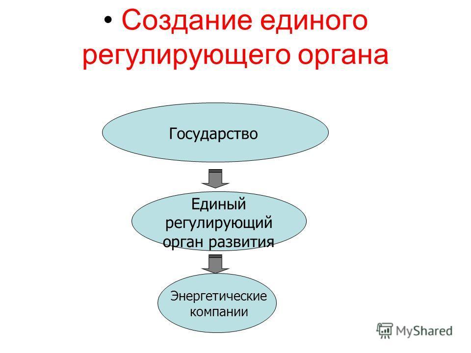 Создание единого регулирующего органа Государство Энергетические компании Единый регулирующий орган развития