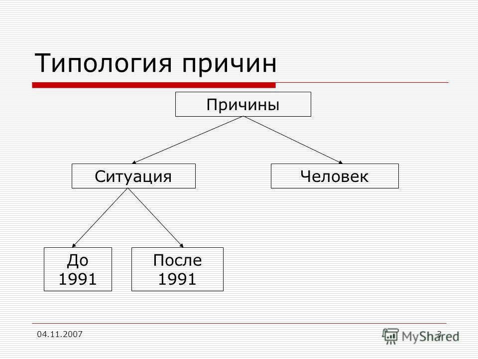 04.11.20073 Типология причин Причины ЧеловекСитуация До 1991 После 1991