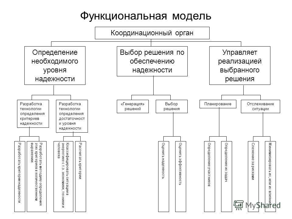 Функциональная модель Координационный орган Определение необходимого уровня надежности Выбор решения по обеспечению надежности Управляет реализацией выбранного решения Разработка технологии определения критериев надежности Разработка технологии опред