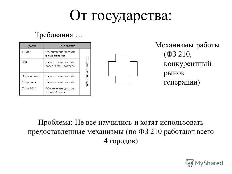 Требования … Механизмы работы (ФЗ 210, конкурентный рынок генерации) ПроектТребование ЖильеОбеспечение доступа в любой точке По минимальной цене С/ХНадежность эл/снаб. + обеспечение доступа …. ОбразованиеНадежность эл/снаб. МедицинаНадежность эл/снаб