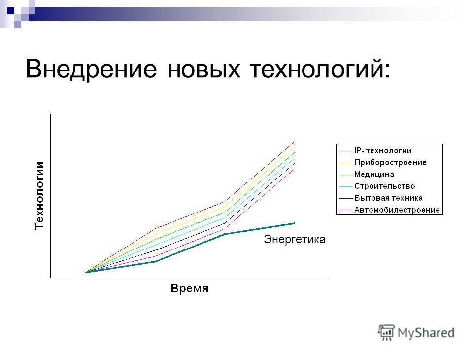 Энергетика Внедрение новых технологий: