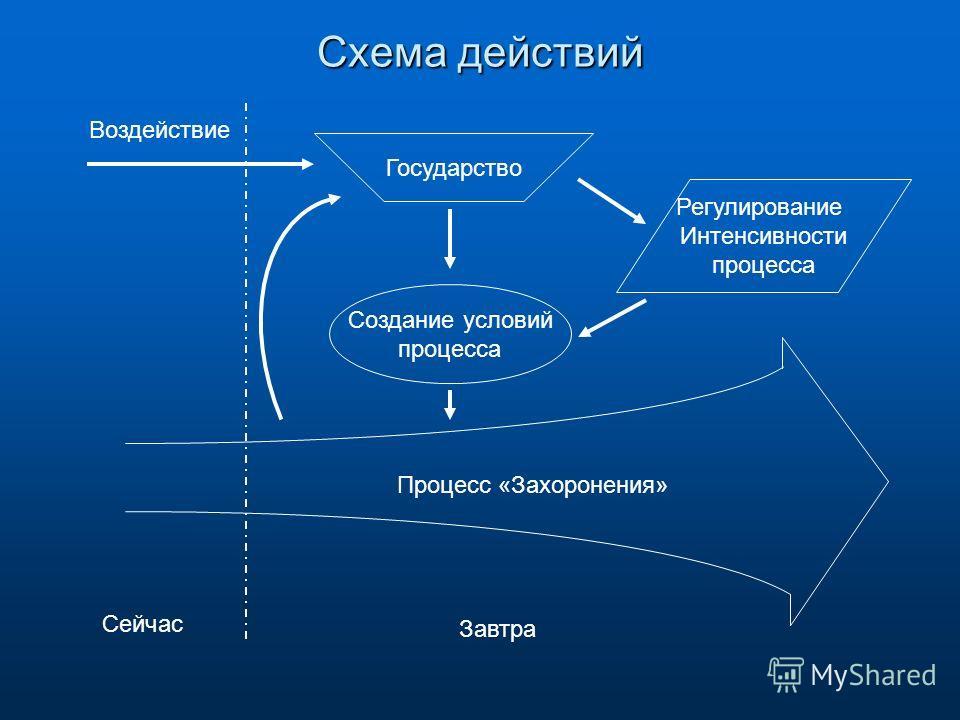 Схема действий Процесс «Захоронения» Создание условий процесса Государство Регулирование Интенсивности процесса Воздействие Сейчас Завтра
