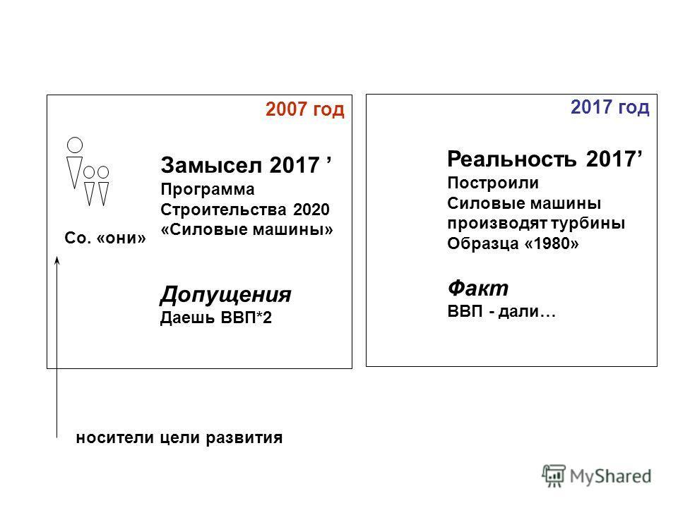 2007 год Co. «они» Замысел 2017 Программа Строительства 2020 «Силовые машины» Допущения Даешь ВВП*2 2017 год Реальность 2017 Построили Силовые машины производят турбины Образца «1980» Факт ВВП - дали… носители цели развития