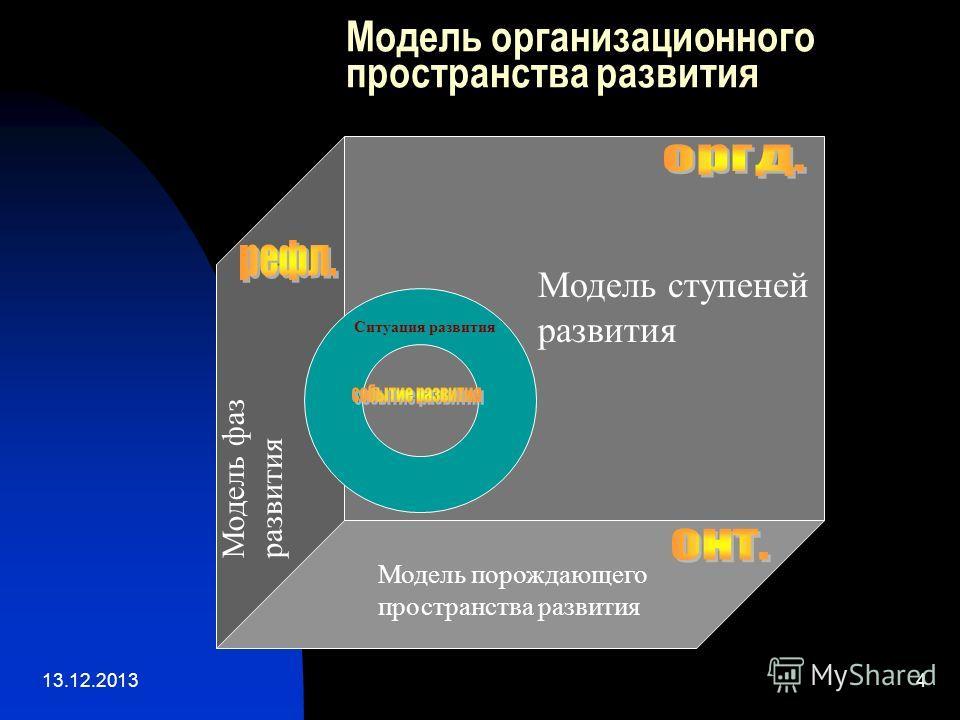 13.12.20134 Модель организационного пространства развития Модель ступеней развития Модель порождающего пространства развития Модель фаз развития Ситуация развития