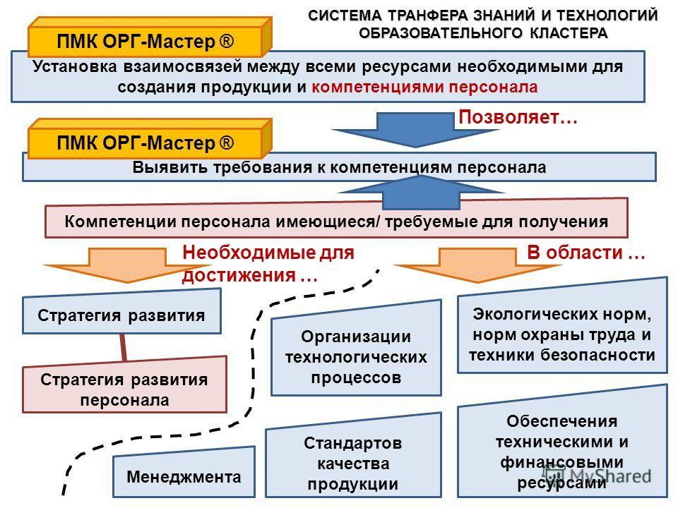 Компетенции персонала имеющиеся/ требуемые для получения Стандартов качества продукции Организации технологических процессов Экологических норм, норм охраны труда и техники безопасности Стратегия развития персонала Менеджмента Стратегия развития Обес