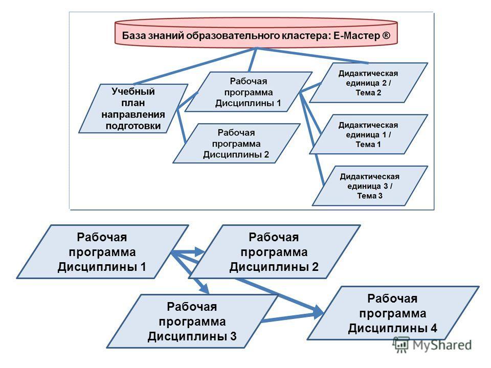 Рабочая программа Дисциплины 1 Рабочая программа Дисциплины 2 Рабочая программа Дисциплины 4 Рабочая программа Дисциплины 3