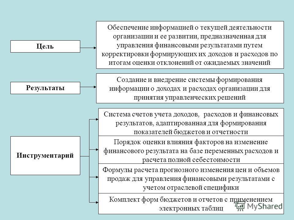 Цель Результаты Инструментарий Создание и внедрение системы формирования информации о доходах и расходах организации для принятия управленческих решений Обеспечение информацией о текущей деятельности организации и ее развитии, предназначенная для упр
