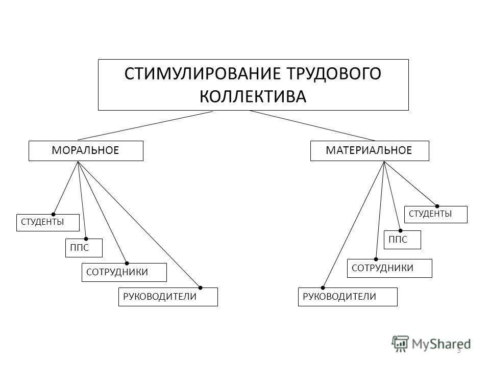 СТИМУЛИРОВАНИЕ ТРУДОВОГО КОЛЛЕКТИВА МОРАЛЬНОЕМАТЕРИАЛЬНОЕ СТУДЕНТЫ ППС СОТРУДНИКИ РУКОВОДИТЕЛИ СТУДЕНТЫ ППС СОТРУДНИКИ РУКОВОДИТЕЛИ 3