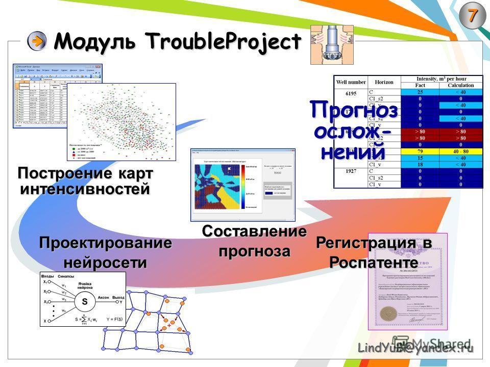 Модуль TroubleProject 7 LindYuB@yandex.ru Регистрация в Роспатенте Построение карт интенсивностей Проектированиенейросети Составлениепрогноза Прогноз ослож- нений